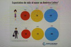 Promedio de vida en AL es de 72 años el hombre y 78 la mujer; para 2050 será de 80 para ellos y 84 para ellas, segun datos BM