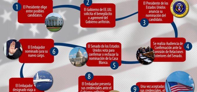 Los pasos que se dan para elegir a un embajador de los Estados Unidos… A RD viene la empresaria Robin Bernstein