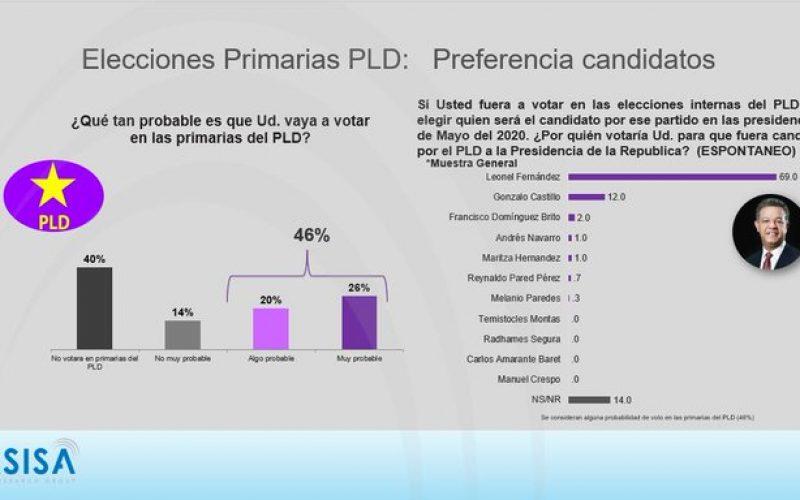Según encuesta Asisa, Leonel ganaría priamrias PLD con 69 %; le seguiría Gonzalo, con 12 %; en el 2020, Leonel 55 %, Abinadrer 36 %