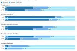 El sector de «servicios» es la mayor fuente de empleo del mundo, con el 50 %, según dados del Banco Mundial