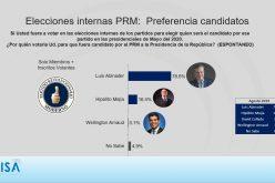 Luis Abinader ganaría de manera aplastante primarias del PRM con un 78.6 % sobre un 16.4 % de Hipólito Mejía